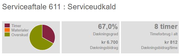 Dækningsgrad på serviceaftale