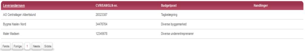Diverse underentreprenører på budgettet